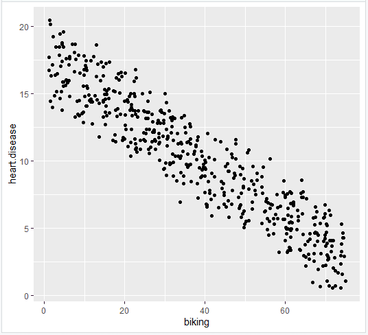 Multiple linear regression scatter plot