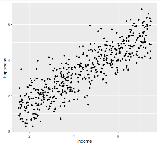 Simple regression scatter plot